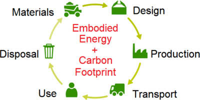 NxtGen Embodied Energy