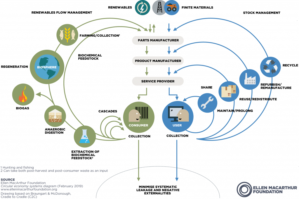 NGH Circular Economy in Detail Butterfly Diagram